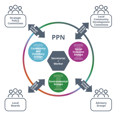 PPN-Structure-Diagram